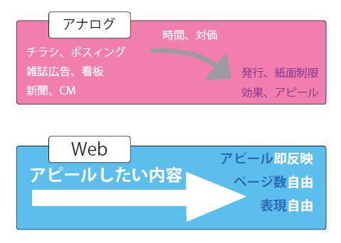 アナログとWebの違い
