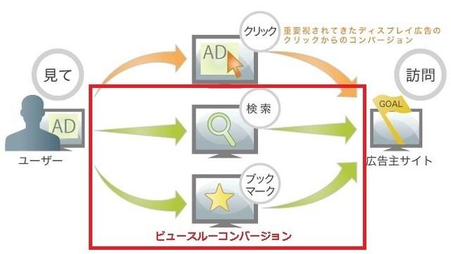 CPAからアトリビューション系指標へ移行するためにやらなければならない3つのステップ