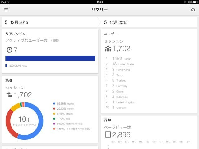 Google Analyticsのサマリー