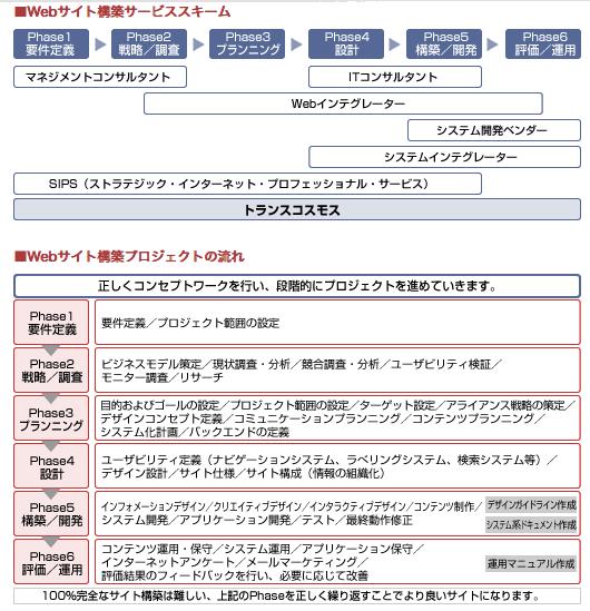 webサイト構築サービススキーム